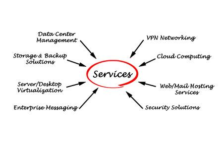 IT  Services Фото со стока