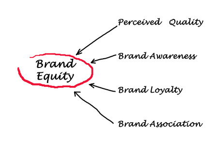 dentification: Brand equity
