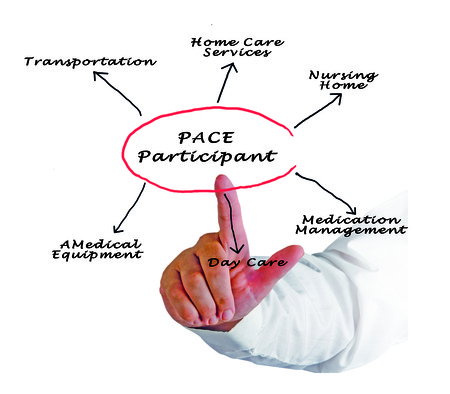 pace: Diagram of PACE