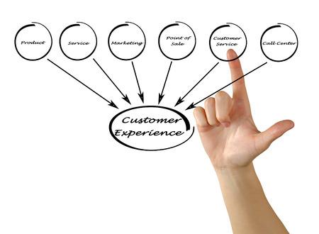 Diagram of customer experience photo