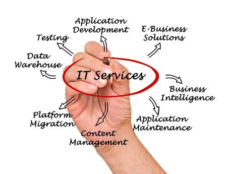 IT Services photo