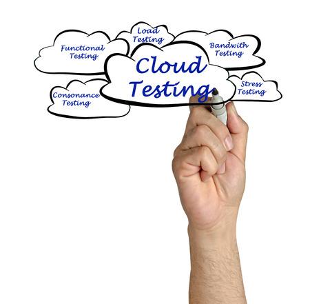 Cloud Testing photo
