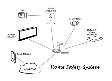 Modern Home Safety System photo