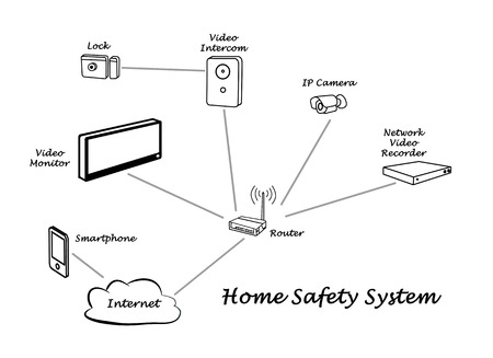 ip camera: Modern Home Safety System Stock Photo