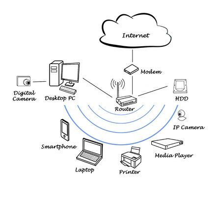 ip camera: Diagram of home network