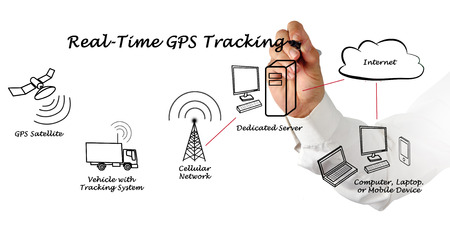 Echtzeit-GPS-Tracking- Standard-Bild