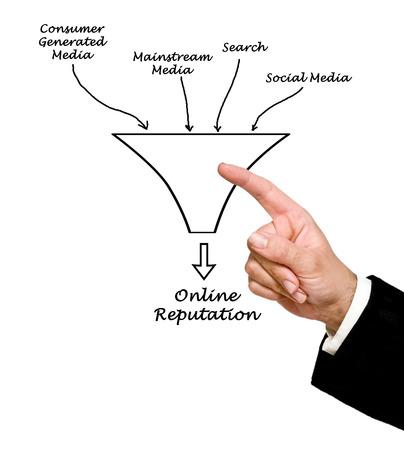 Online reputation photo