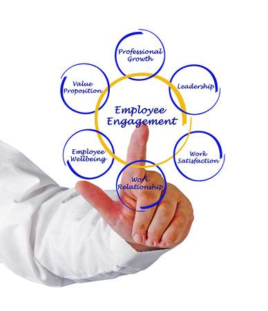 Mitarbeiter-Engagement