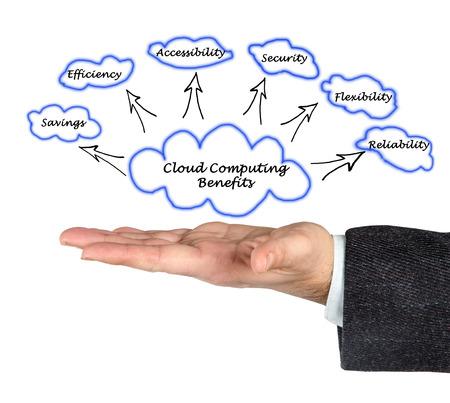 Cloud Computing Benefits photo
