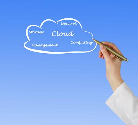 Cloud components photo