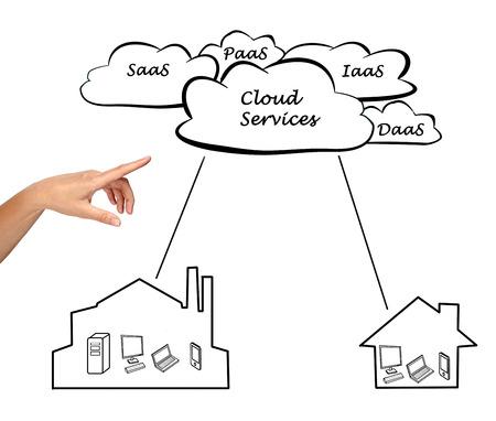 Cloud services photo