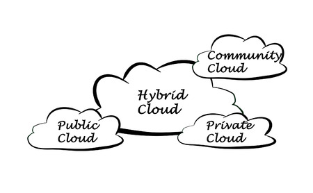 private public: Hybrid cloud