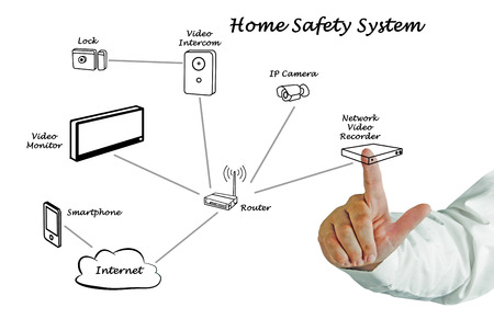 home safety system photo