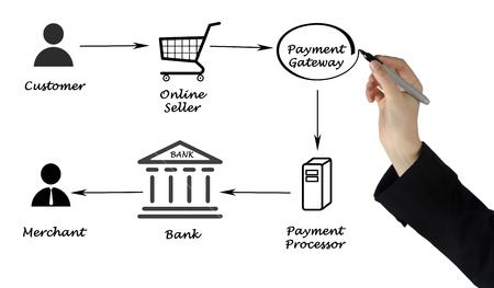 Payment processing photo