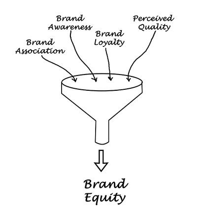 equidad: El valor de marca Foto de archivo