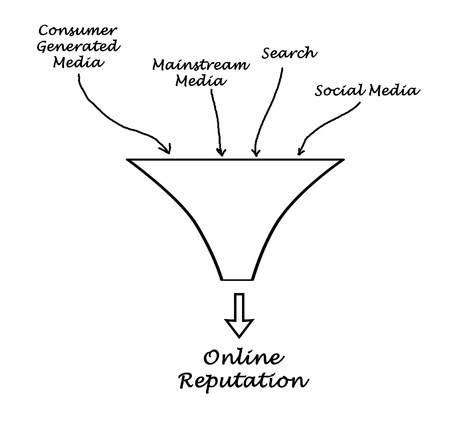Online reputation Stock Photo