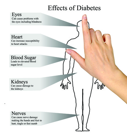 susceptibility: Effects of diabetes