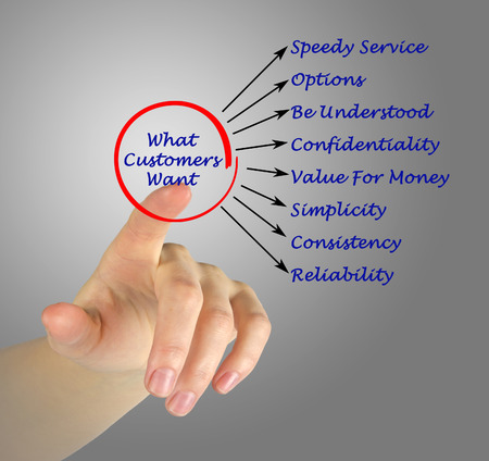 understood: What Customers Want
