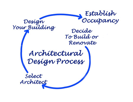 design process: Architectual Design Process
