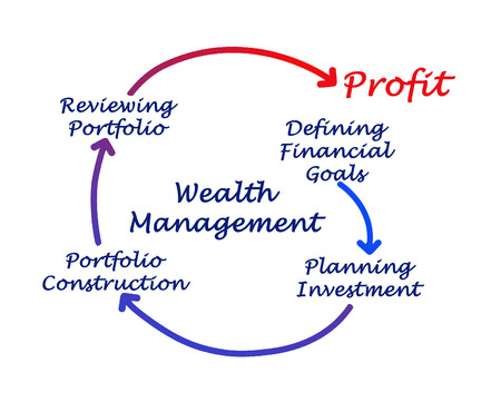 defining: Wealth Management