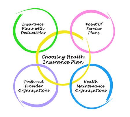 insurer: Choosing Health Insurance Plan