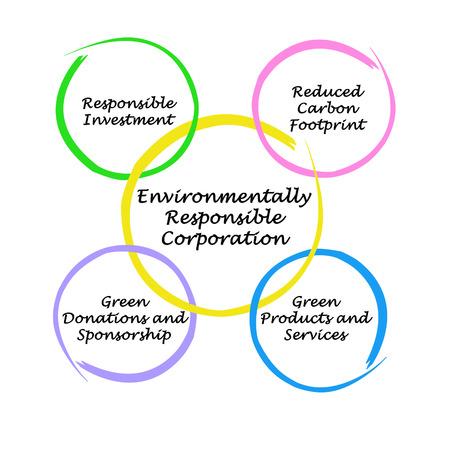 Environmentally Responsible Corporation Stock fotó