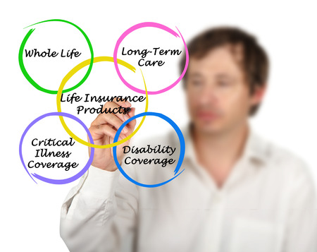 pflegeversicherung: Lebensversicherungsprodukte Lizenzfreie Bilder