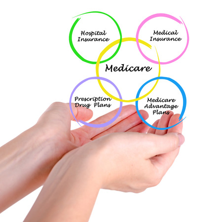 disability insurance: Diagram of medicare