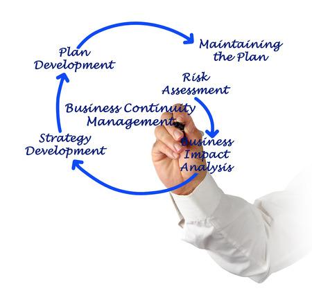 Business Continuity Management Schritte Standard-Bild