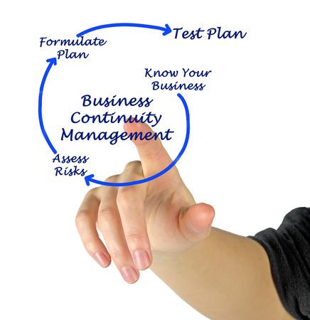 formulation: Business Continuity Management Stock Photo