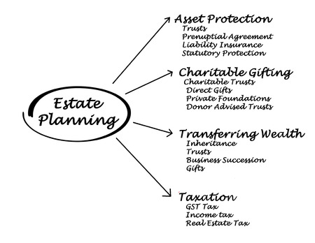 Estate Planning Stok Fotoğraf - 34163784