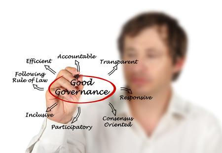 goverment: Good Governance