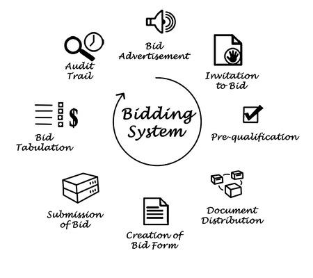tabulation: Bidding System
