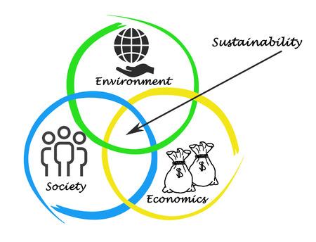 Presentatie van het diagram van duurzaamheid Stockfoto