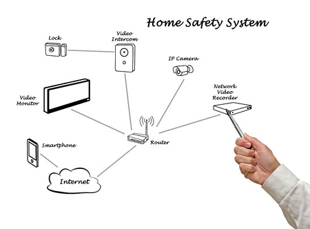 ip camera: home safety system
