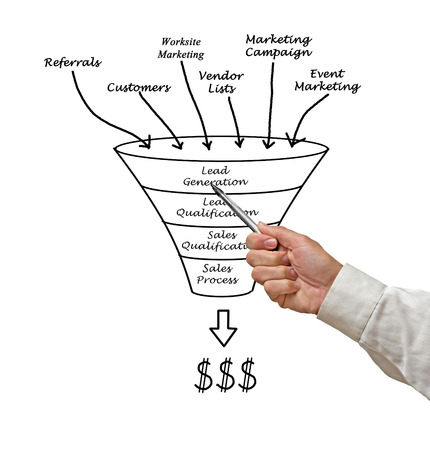 sales person: Marketing funnel