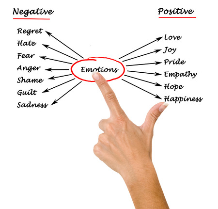 positive feelings: Diagram of emotions Stock Photo