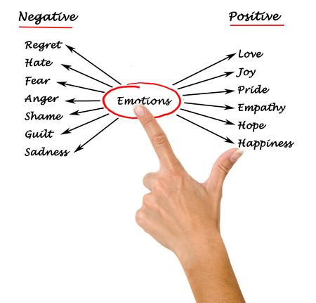 empatia: Diagrama de emociones Foto de archivo