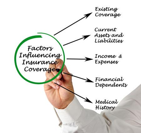 factors: Factors Influencing Insurance Coverage