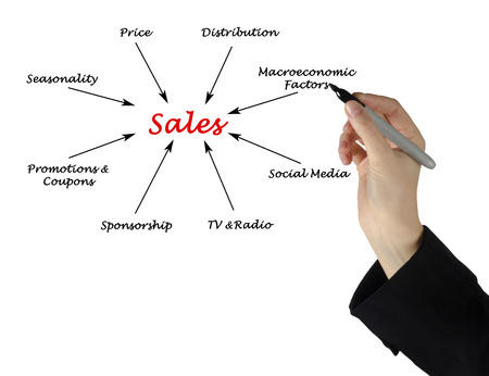 seasonality: What influence sales