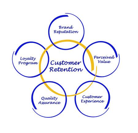 perceived: Customer Retention