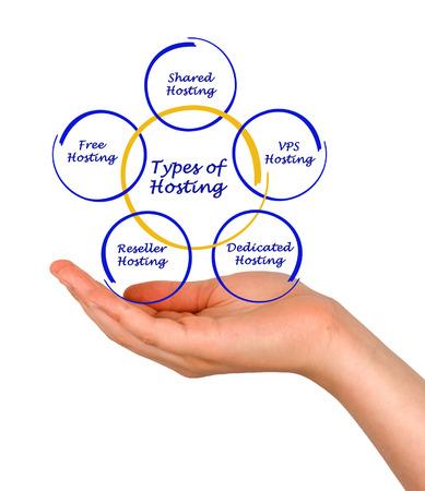 Types of Hosting photo