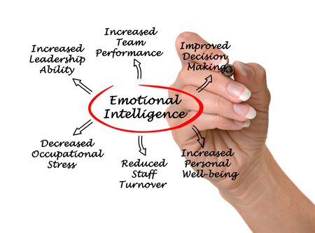 decreased: Emotional intelligence