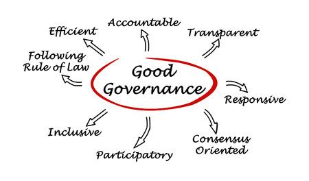 Gute Regierungsführung