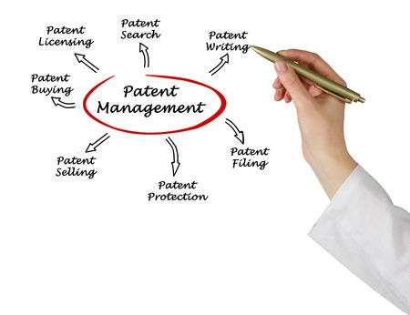 Patent management photo