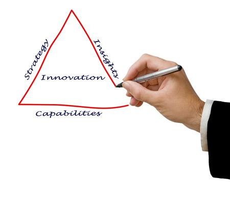 Diagram of innovation photo