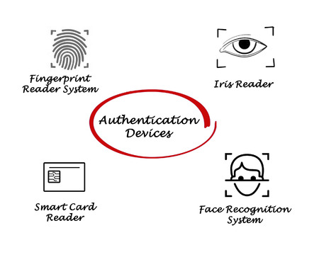 multimodal: Authentication devices