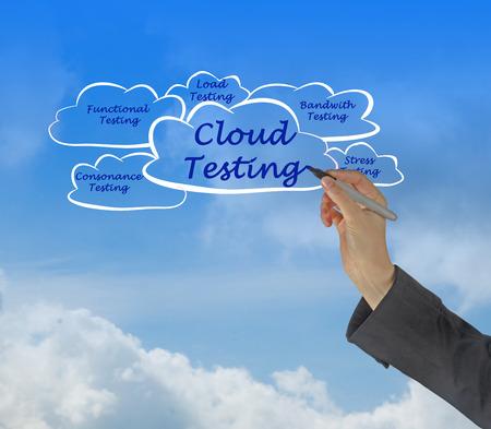 bandwith: Cloud Testing