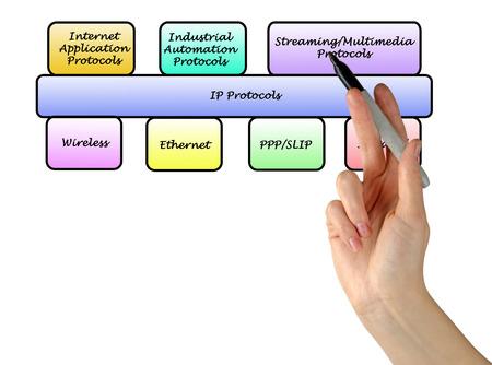 protocols: Schema di protocolli