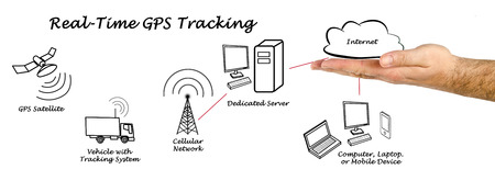 information processing system: Real-Time GPS Tracking